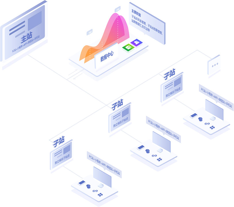 重庆站群网站系统开发